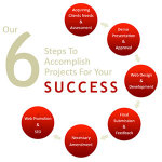 our-process-for-success